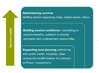 Vaccines Rollout, Collaborations, Resources, COVaxON, and More